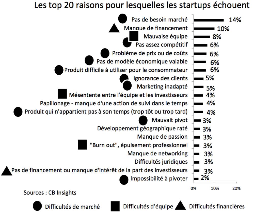 Pourquoi les startups echouent - innovation et difficultes - CB Insights