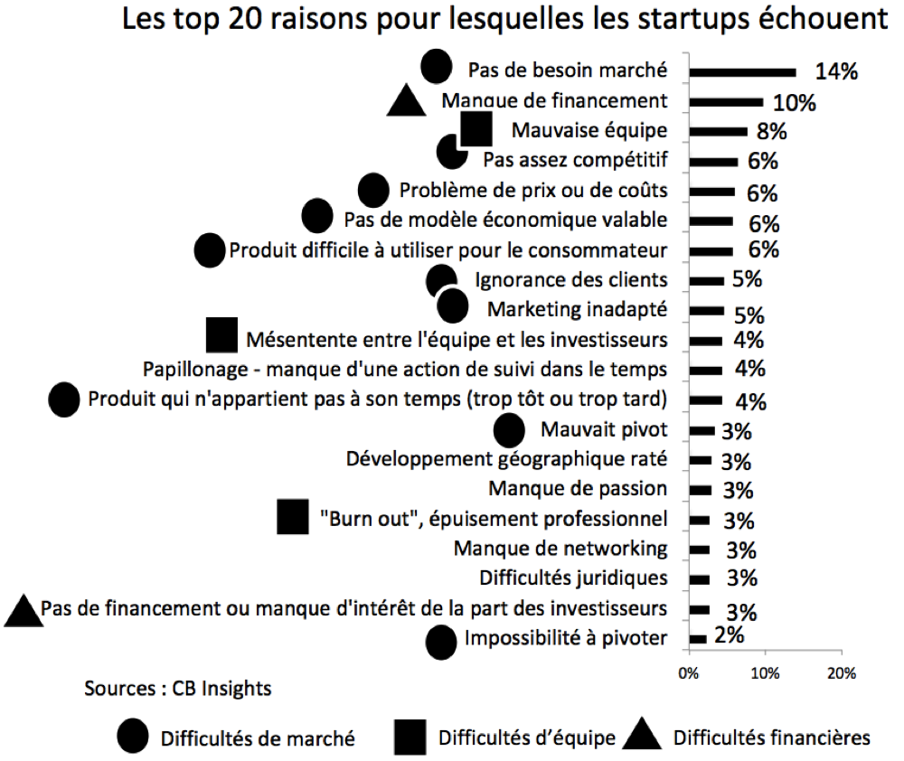 Pourquoi l'innovation echoue - CB Insights