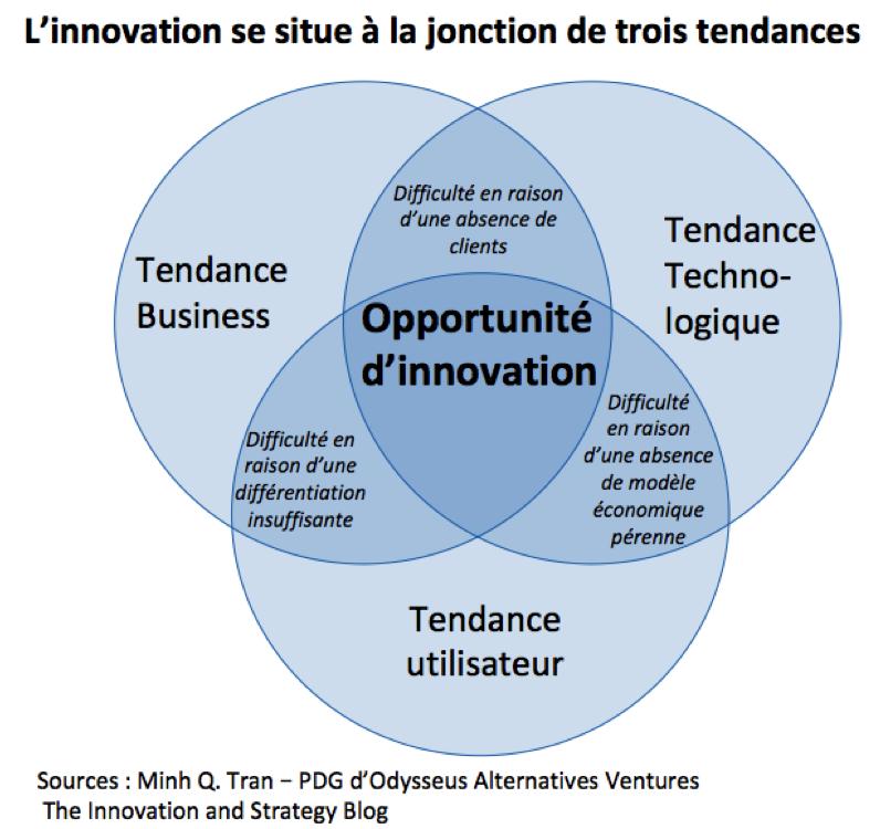 Détecter l'innovation de rupture - L'innovation se situe a la jonction de 3 tendances
