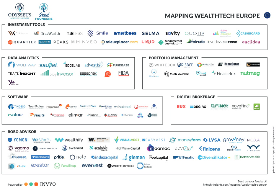 Mapping Wealthtech Europe