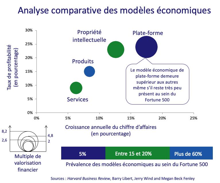 Analyse comparative des modèles économiques