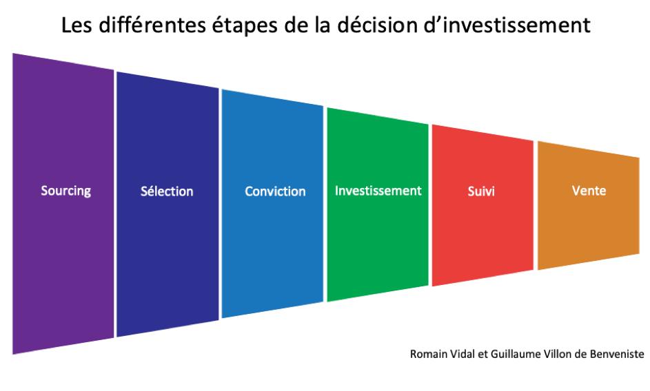 Les étapes de la décision d'investissement