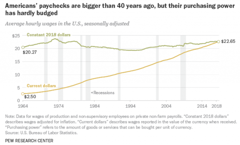Unchanging purchasing power in the US