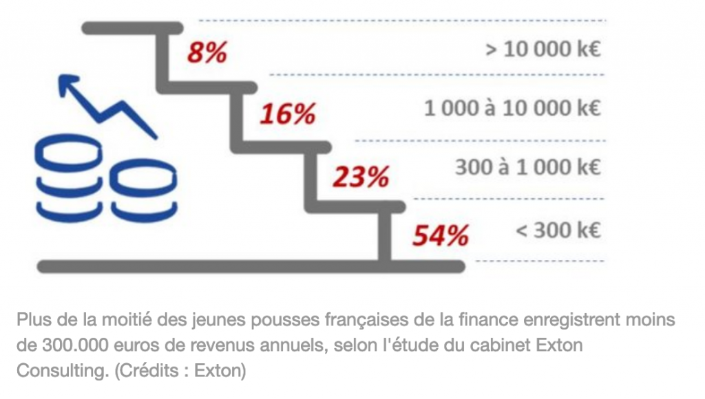 Fintech France - Credit Photo - Exton Consulting - Finance Innovation