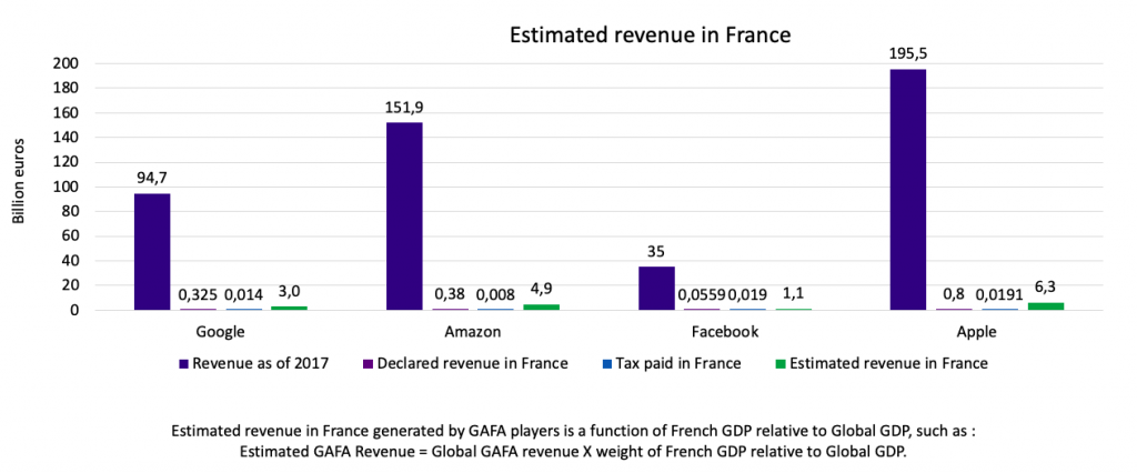 GAFA Tax - Estimated GAFA Revenue in France - The Innovation and Strategy Blog