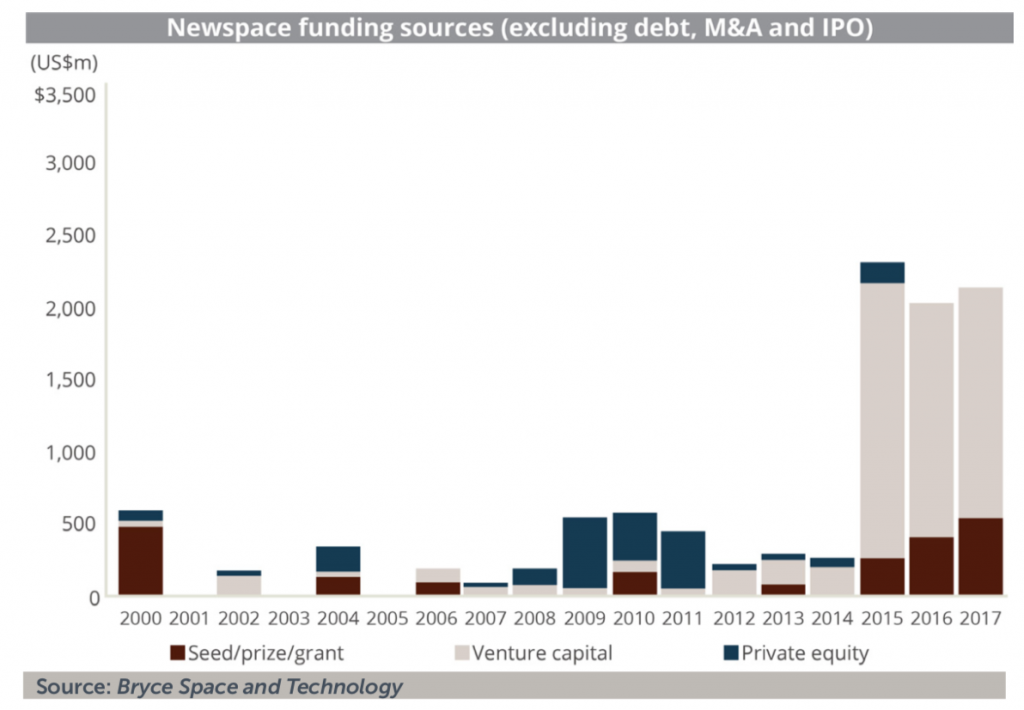 Newspace funding sources - quoted by Damien Garot