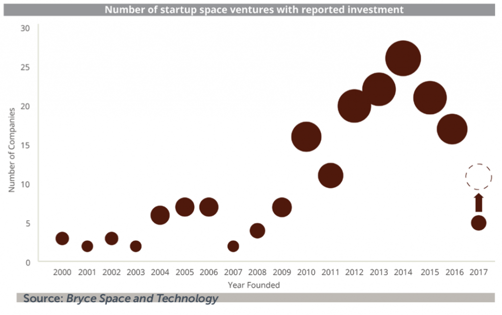 Number of startup space ventures with reported investment - quoted by Damien Garot