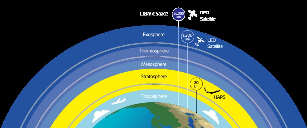Satellites - UAS Vision