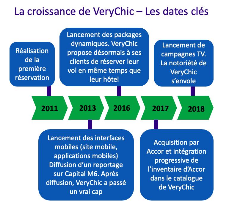 La croissance de VeryChic - Dates clefs - Charles Decaux