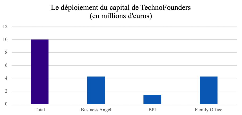 financement d'un startup studio - Les financements de TechnoFounders