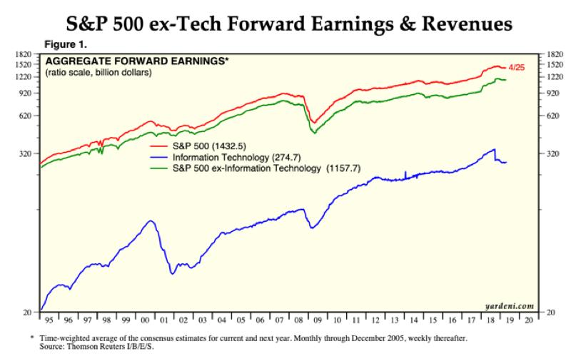 Les entreprises technologiques dans le S and P americain