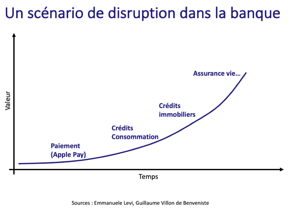 Scenario de disruption dans le secteur bancaire - The Innovation and Strategy Blog.