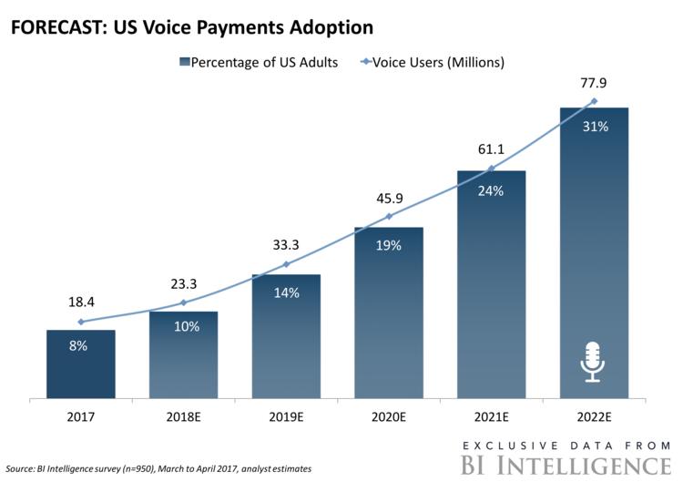 US Voice Payments Adoption