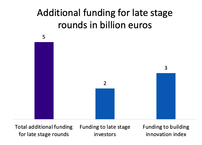 Additional funding for late stage investment in billion Euros