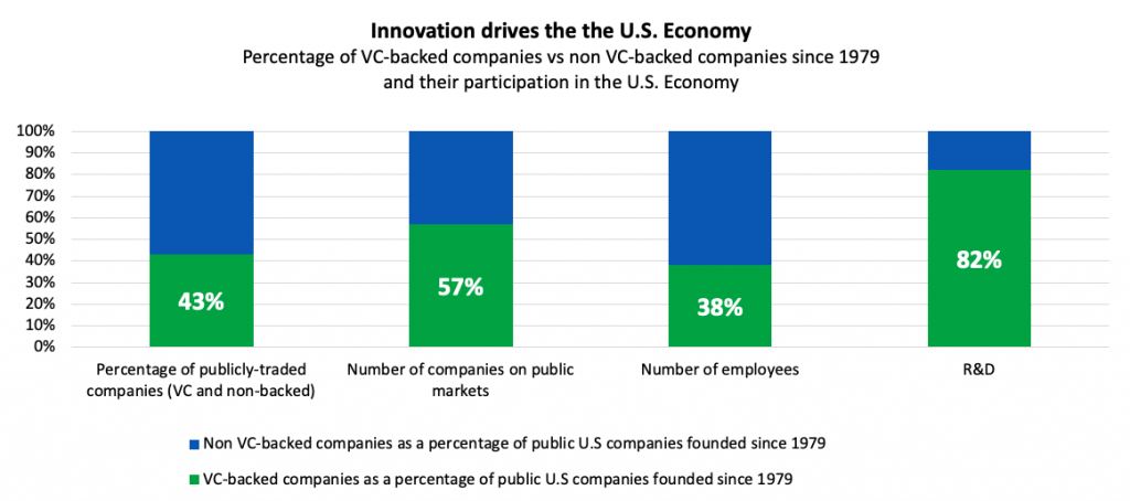 Innovation drives the U.S. Economy