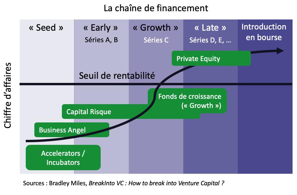 La Chaine de financement - tour de financement