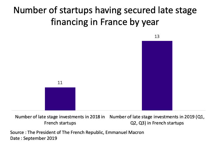 Number of startups having secured late stage financing - The Innovation and Strategy Blog