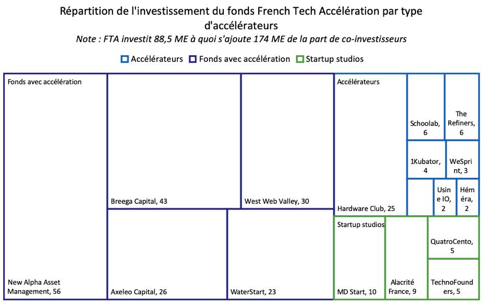 Répartition de l'investissement du fonds French Tech Accélération par type d'acteurs