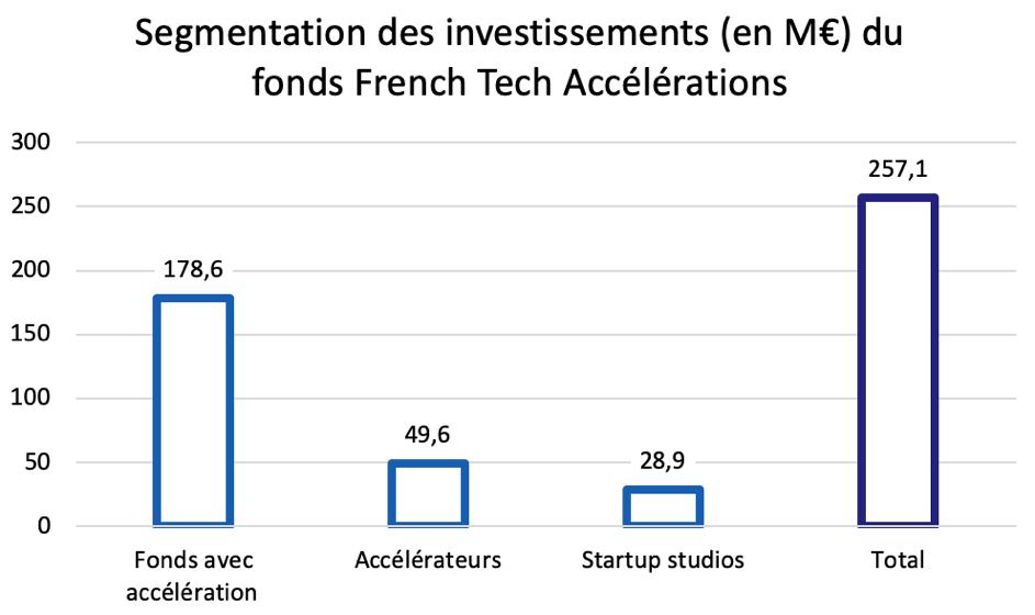 Répartition des investissements du fonds French Tech Accélérations - en Mds d'euros