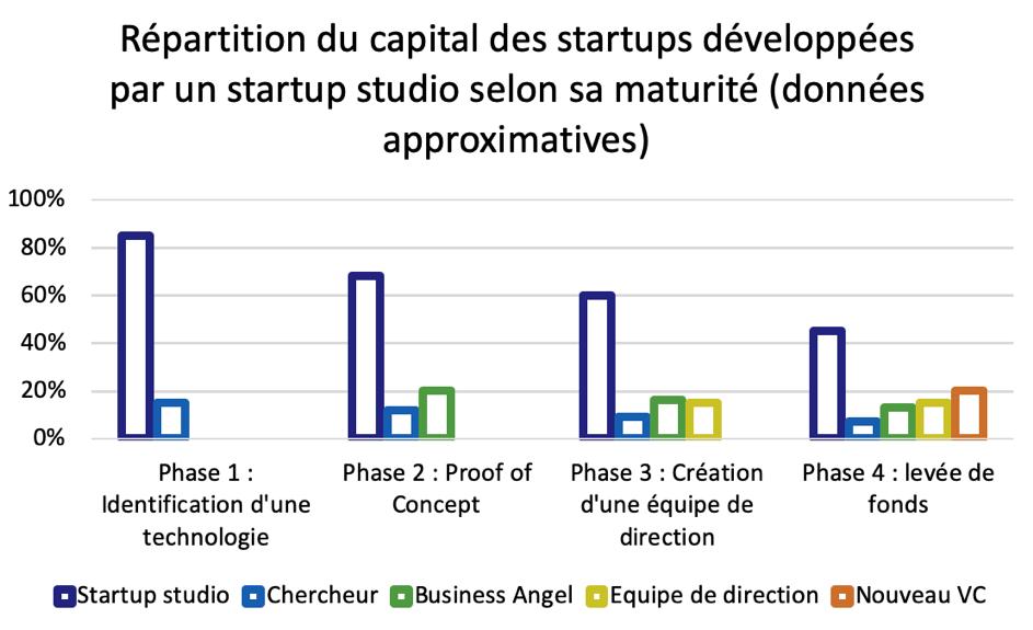 Répartition du capital des startups développées par un startup studio selon sa maturité