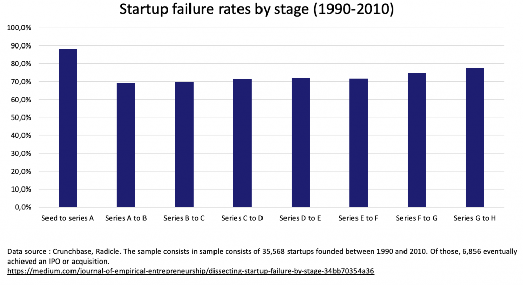 Startup failure rates by stage - 1990 to 2010