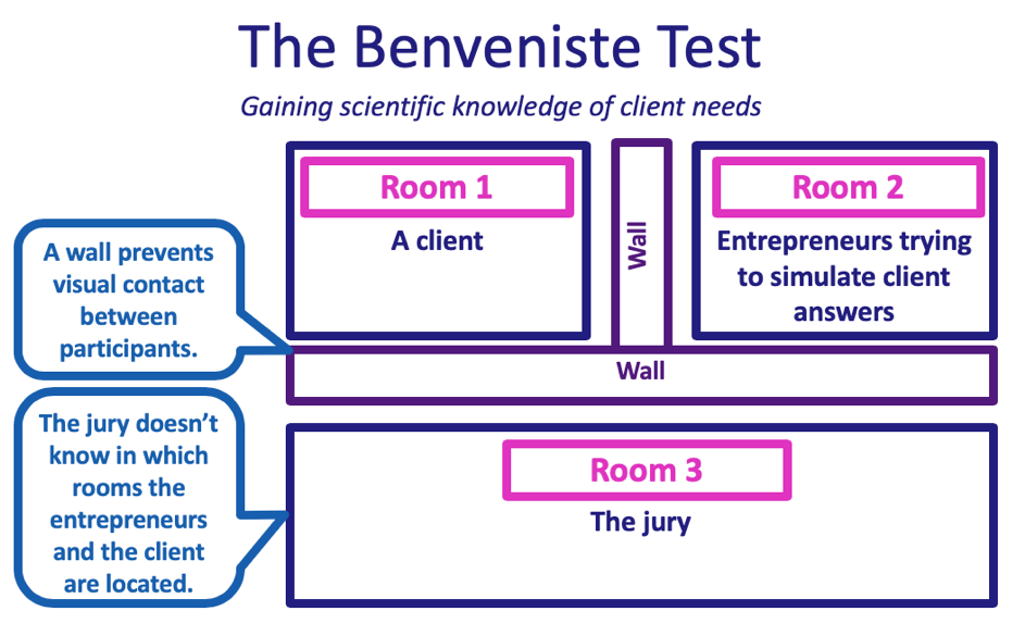 The Benveniste Test - measuring the entrepreneur's ability to simulate client thinking - Turning 5 Billion Euros to 15
