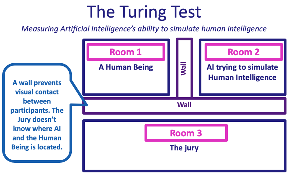 The Turing Test - measuring artificial intelligence