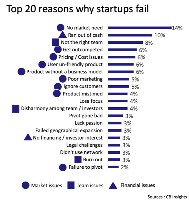 Top 20 reasons why startups fail - The Innovation and Strategy Blog.png