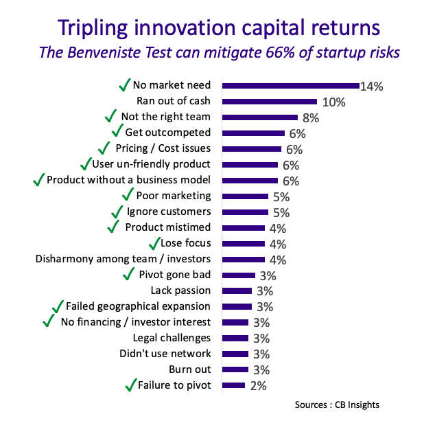 Tripling innovation capital returns - Turning 5 Billion Euros to 15