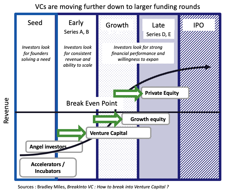 VCs are moving further down to larger funding rounds - The Innovation and Strategy Blog