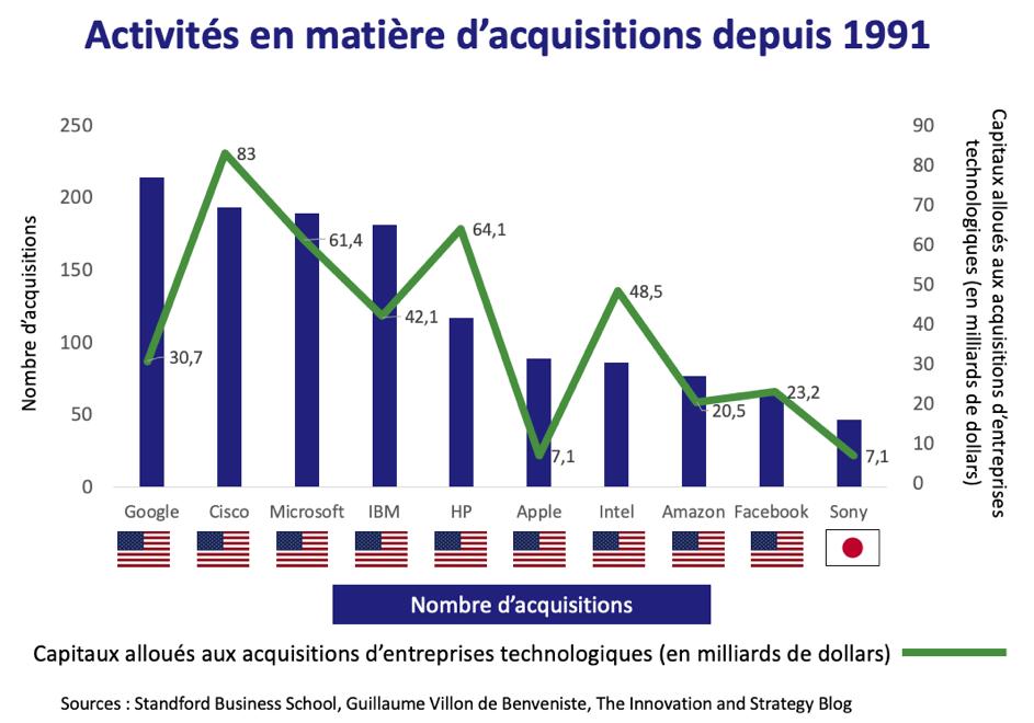 Activités en matière d'acquisitions depuis 1991