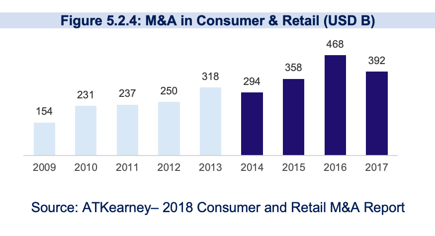 merger-and-acquisitions-in-consumer-and-retail-the-innovation-and-strategy-blog