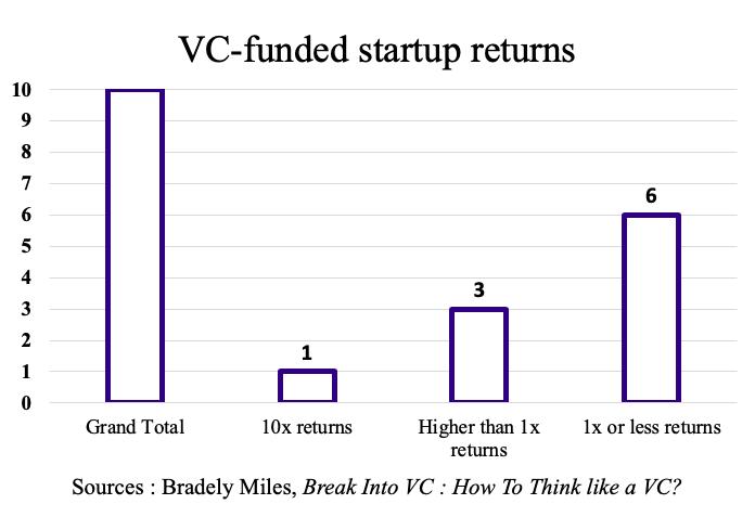 VC Startup returns