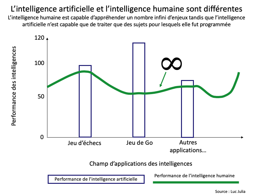 L'intelligence artificielle est différente de l'intelligence humaine - Luc Julia