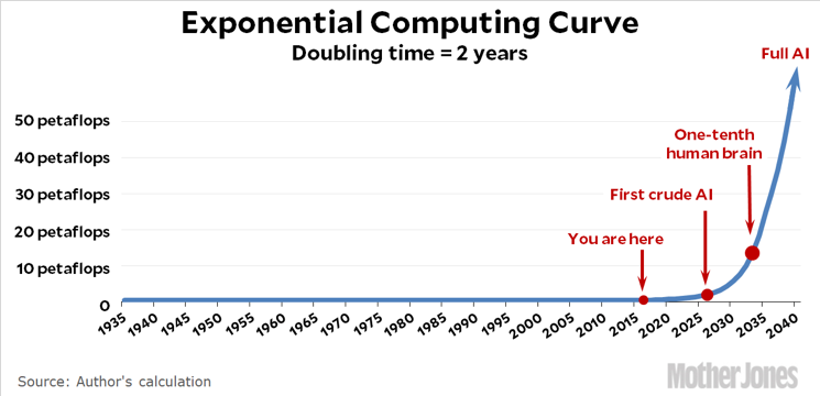 Exponential Computing Curve