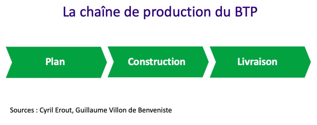 La chaîne de production dans les Bâtiments et Travaux Publics