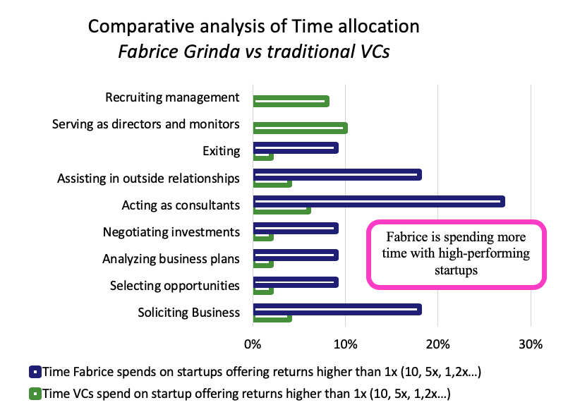 Benchmarking VC time allocation