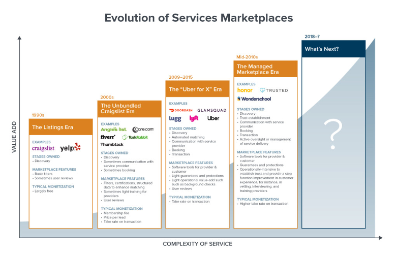 Marketplaces and their service offerings