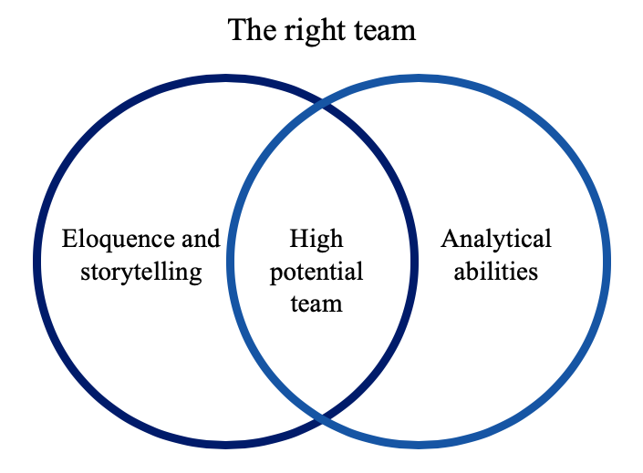 Finding the right team is critical to a startup's success