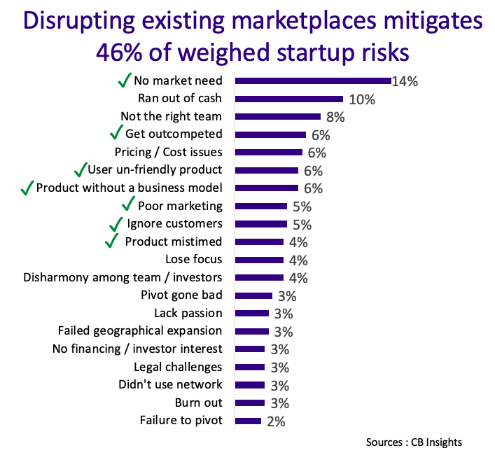 Minimizing investment risks in innovation