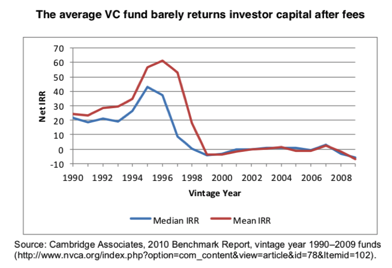Most VC don't earn money