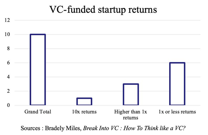 How Venture Capitalist Make money