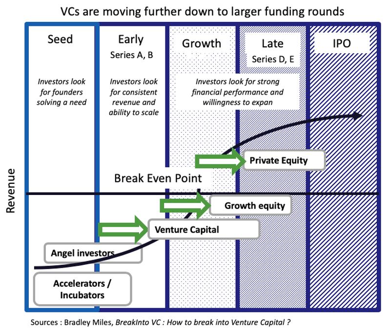 VCs create value