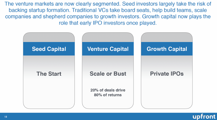 The market of venture capitalists is now fragmented